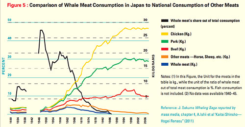 Comparison of whale meat consumption in Japan to national consumption of other meats. Graph of all meat consumption - versus - year